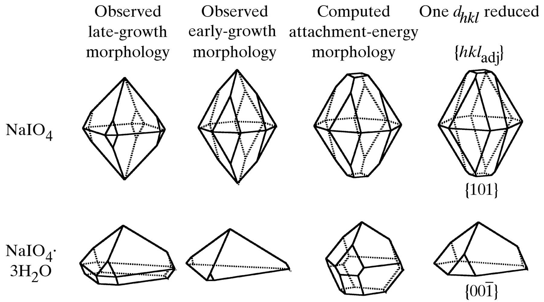 iucr energy auto electrical wiring diagramiucr crystal morphology prediction and morphology