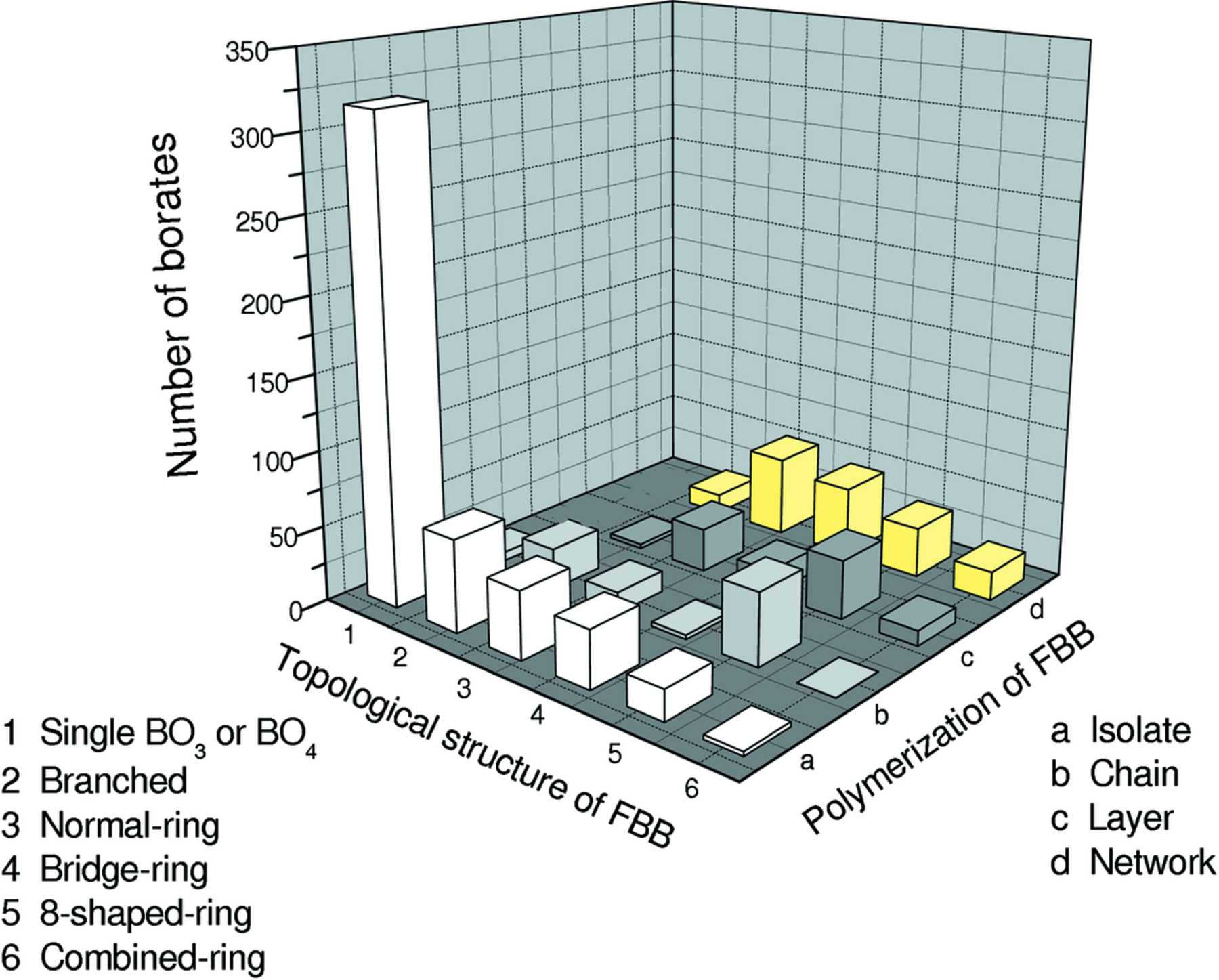 IUCr) Crystal chemistry of borates: the classification and algebraic