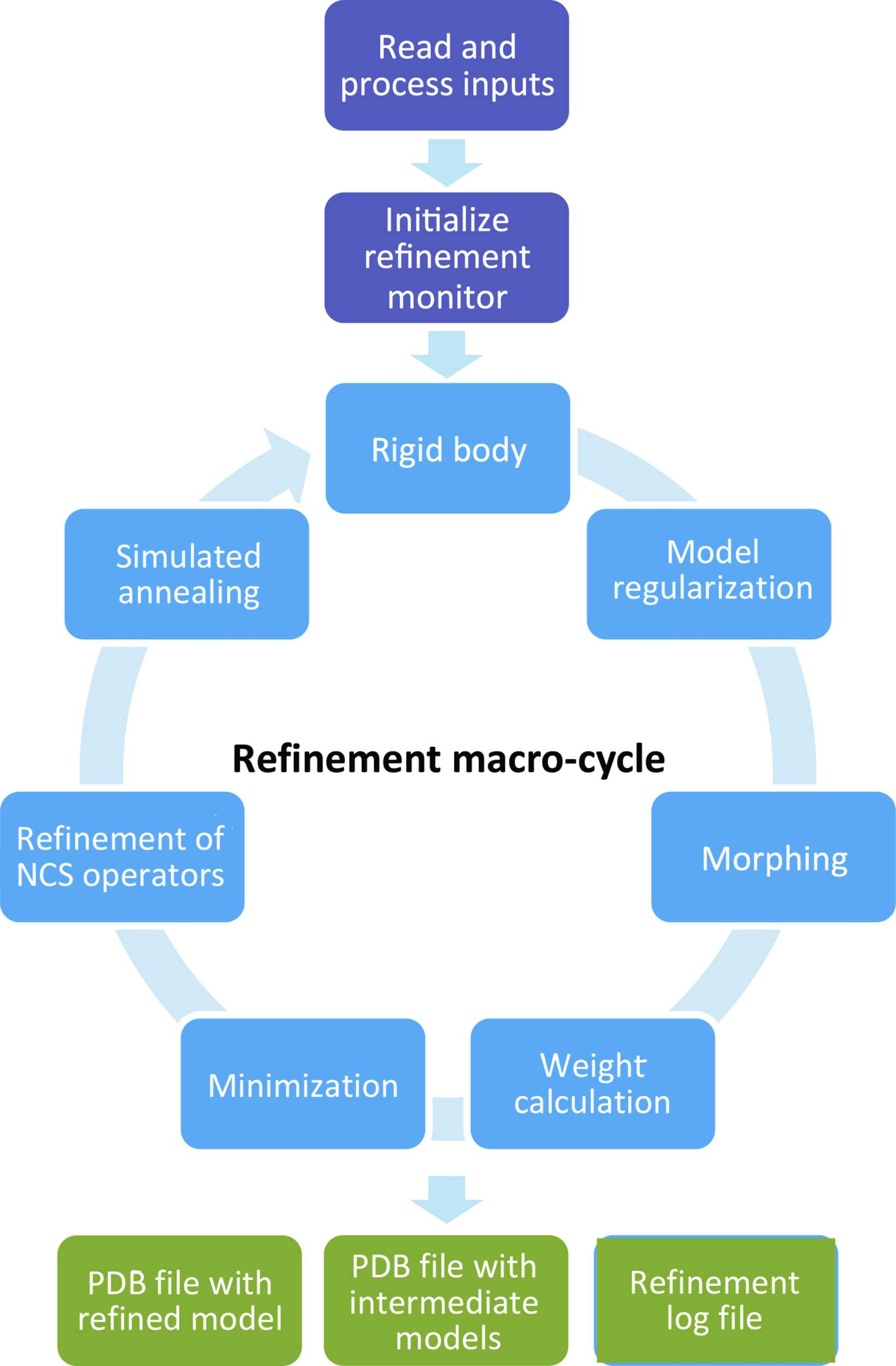 IUCr) Real-space refinement in <span class=