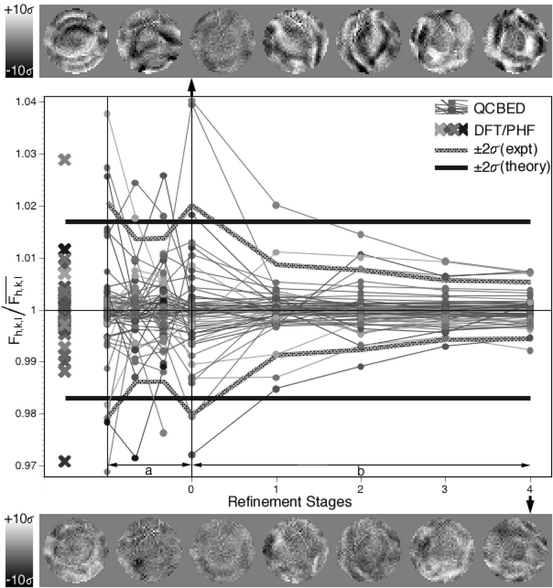 IUCr) Improved quantitative CBED structure-factor measurement by