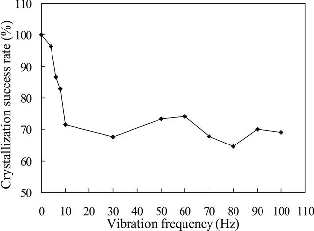 IUCr) Effect of mechanical vibration on protein crystallization