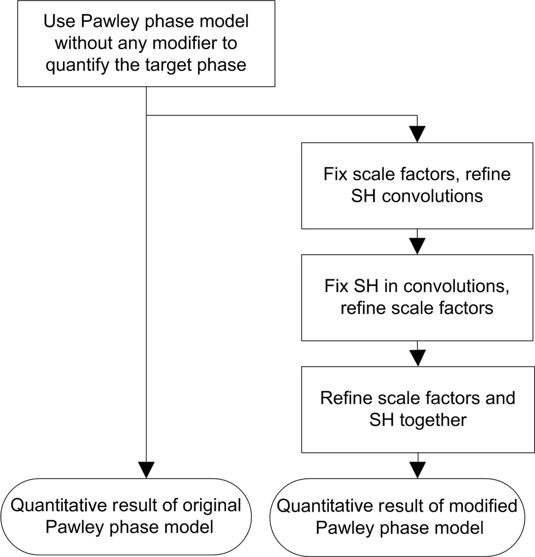 IUCr) Quantitative X-ray diffraction phase analysis of