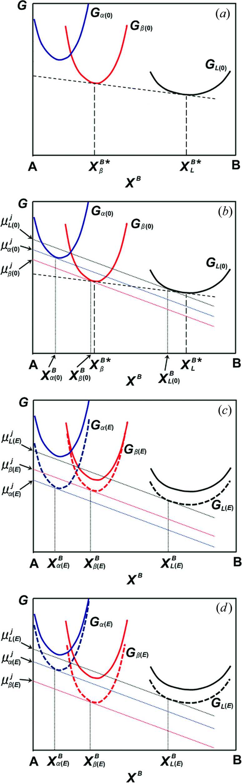 Iucr Control Of Gibbs Free Energy Relationship Between Hen Egg Diagram Disable Zoom View Article Download Ppt Figure 3 Molar Diagrams