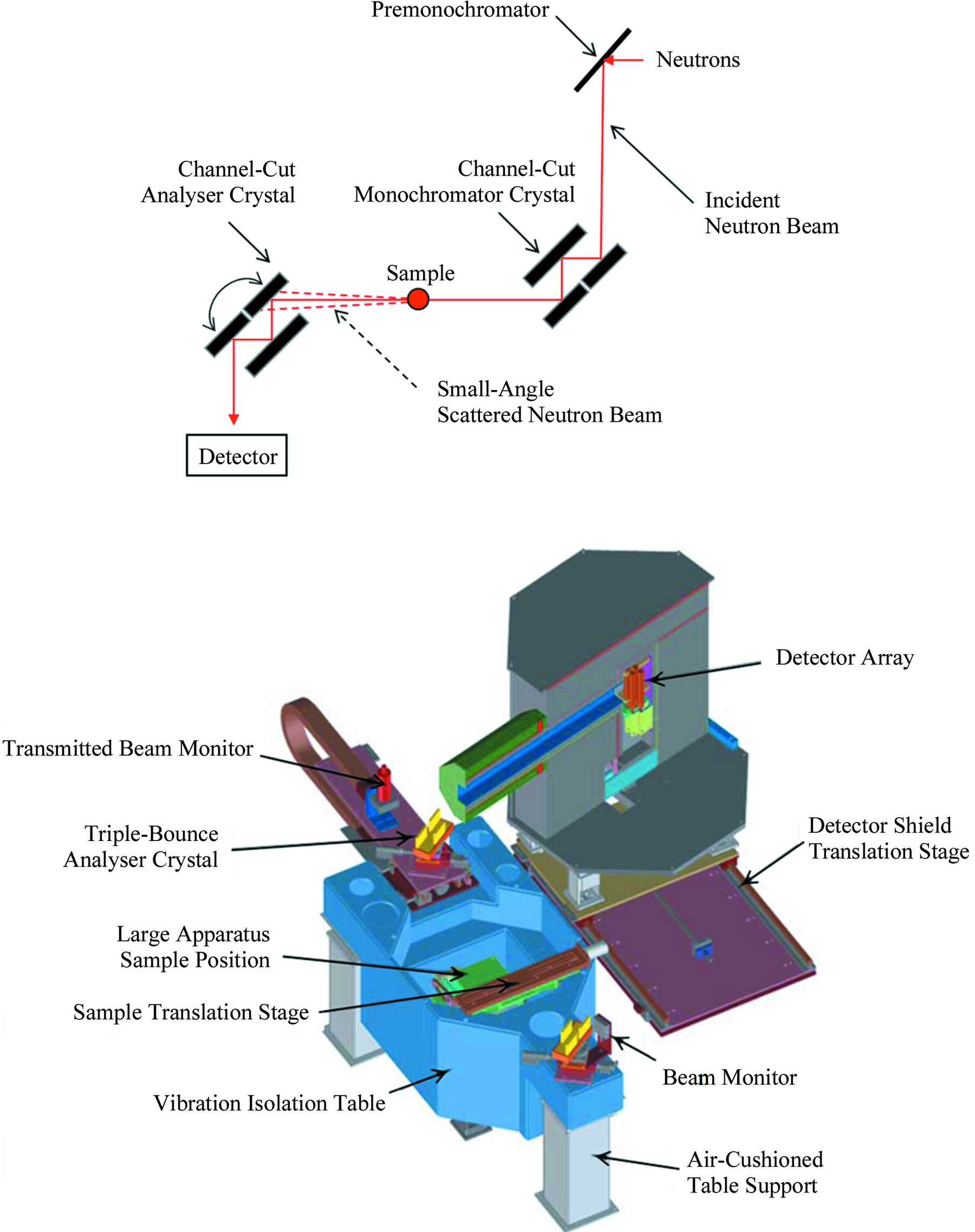 Iucr Dcd Usans And Sesans A Comparison Of Two Neutron Scattering Cut Phone Line Detector Circuit Techniques Applicable For The Study Large Scale Structures