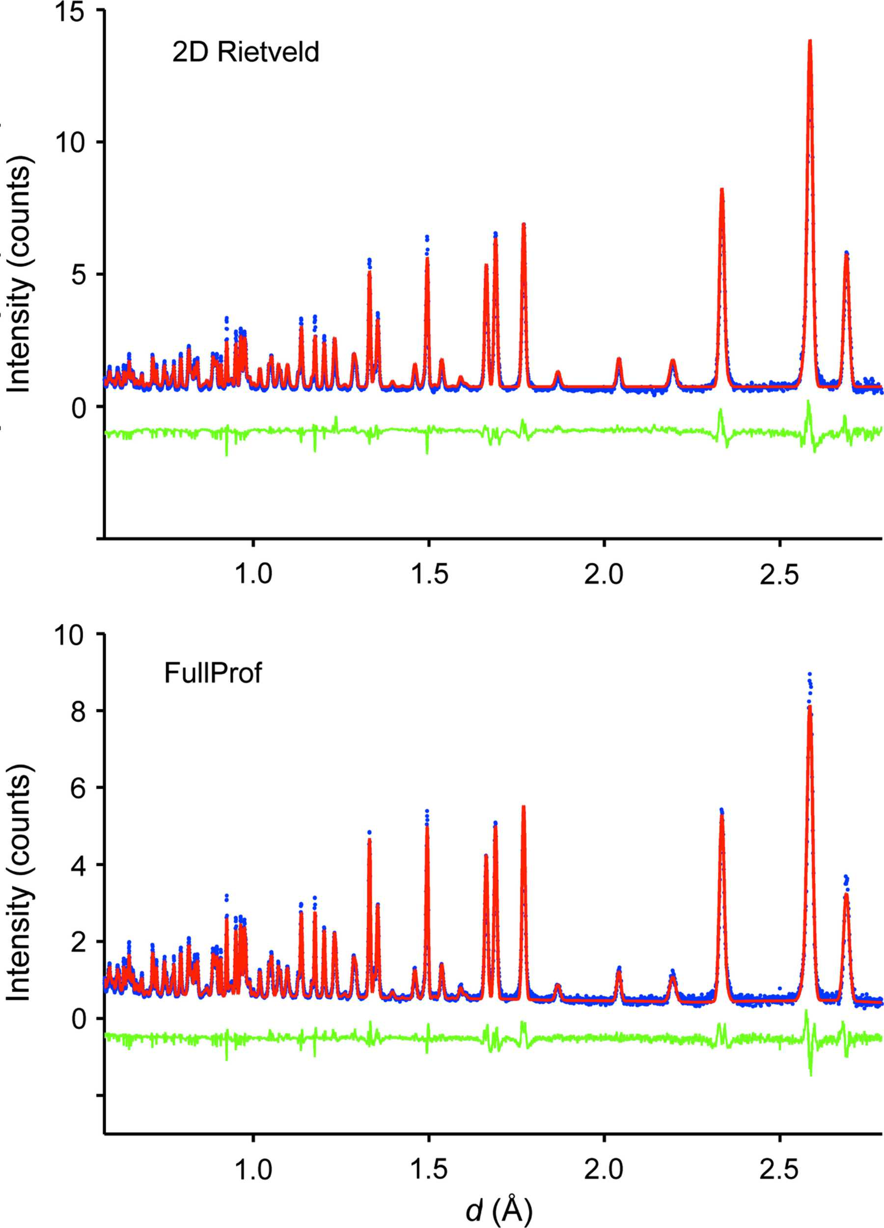 IUCr) A Rietveld refinement method for angular- and wavelength