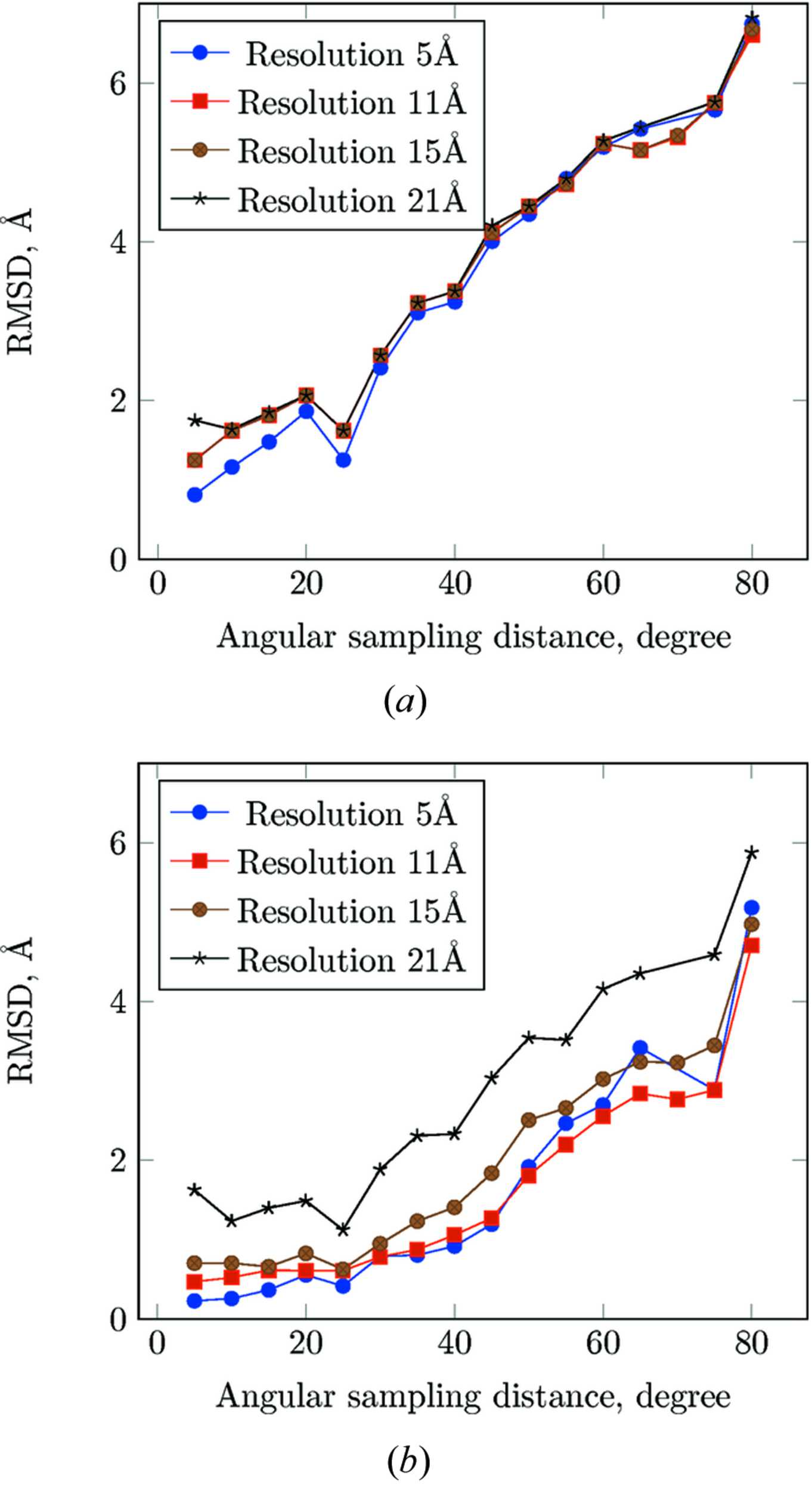 IUCr) A novel fast Fourier transform accelerated off-grid