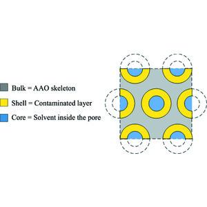 IUCr) A novel methodology to study nanoporous alumina by small-angle