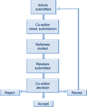 peer review scheme