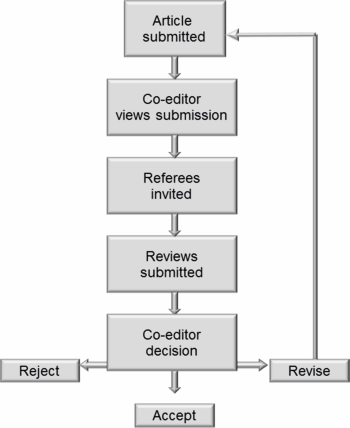 peer reviewed article summary Well-written review articles are popular, particularly in the field of medicine and healthcare most reputed journals publish review articles however, you should check the website of the journal you wish to get published in to see if they accept such articles if published in a good peer-reviewed journal, review.