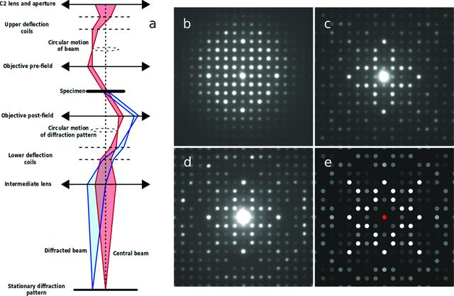 Iucr  Precession Electron Diffraction  U2013 A Topical Review