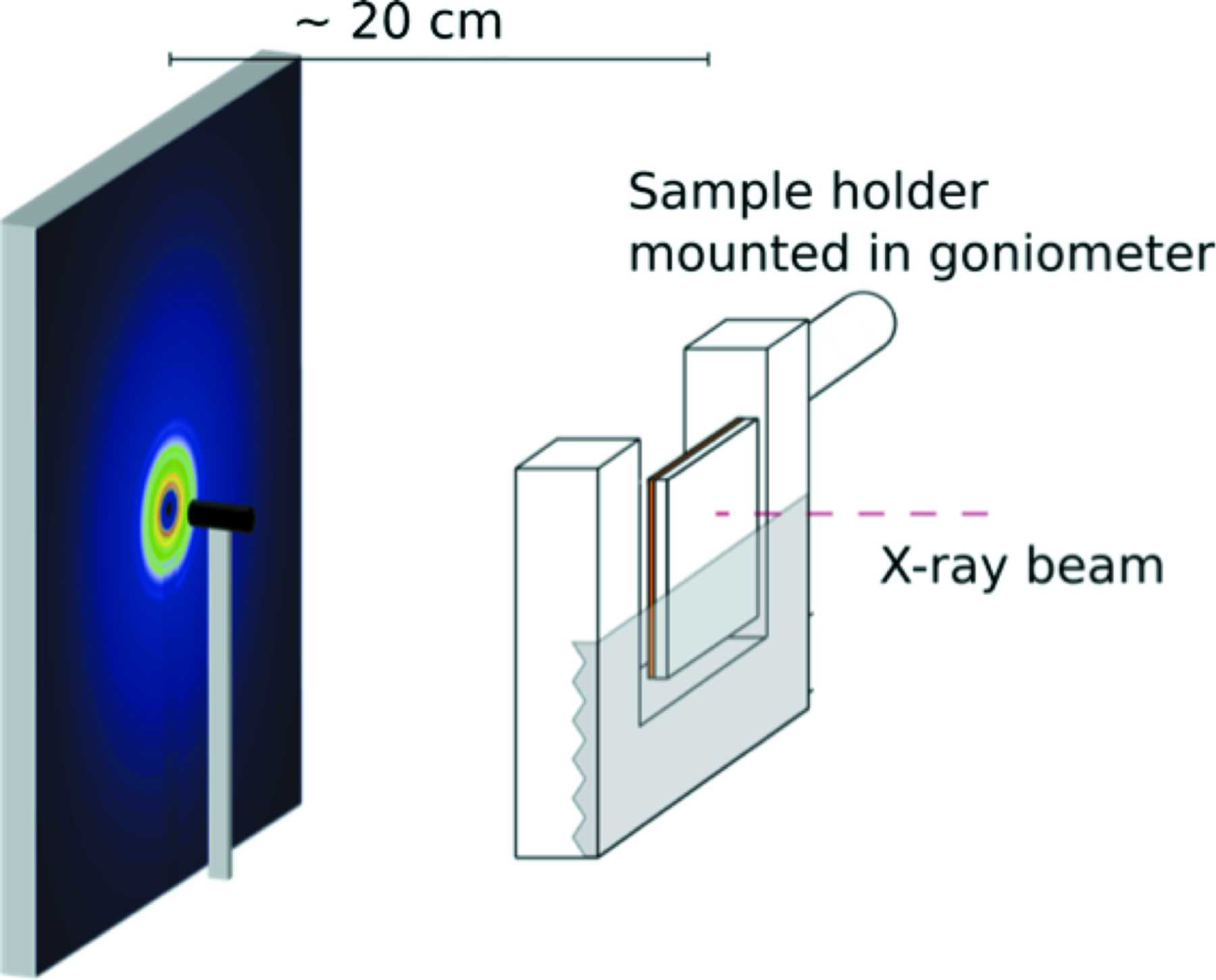 IUCr) Demonstration of thin film pair distribution function analysis