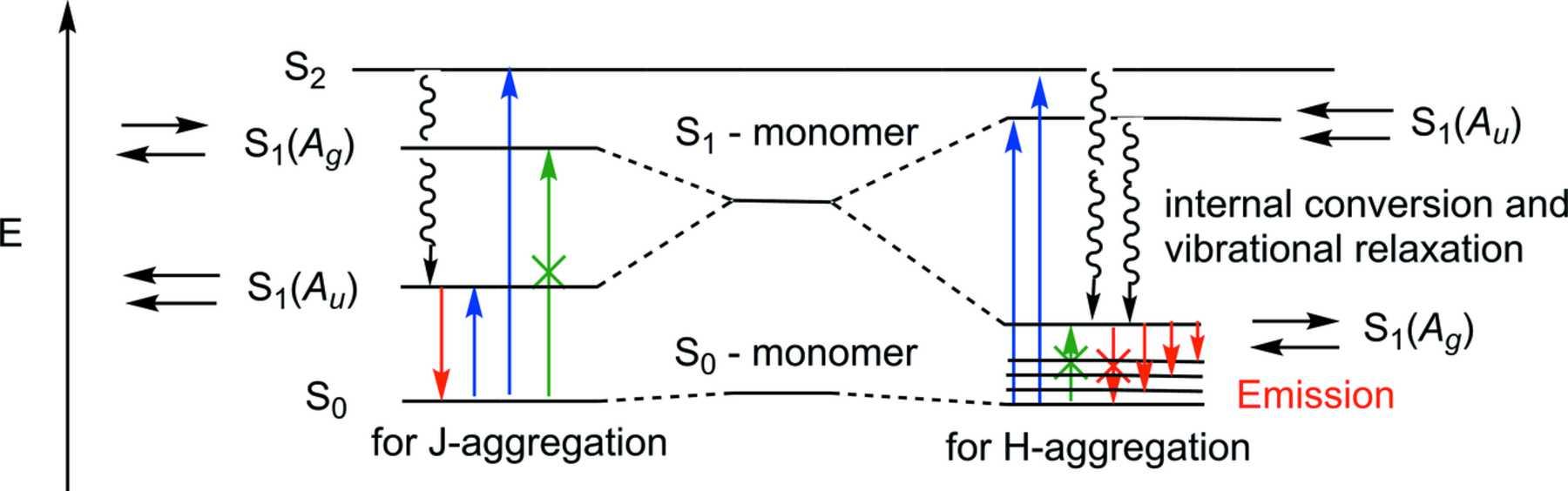 Iucr span classsymbolspanspan classsymbolspan disable zoom view article download ppt figure 1 jablonski diagram ccuart Choice Image