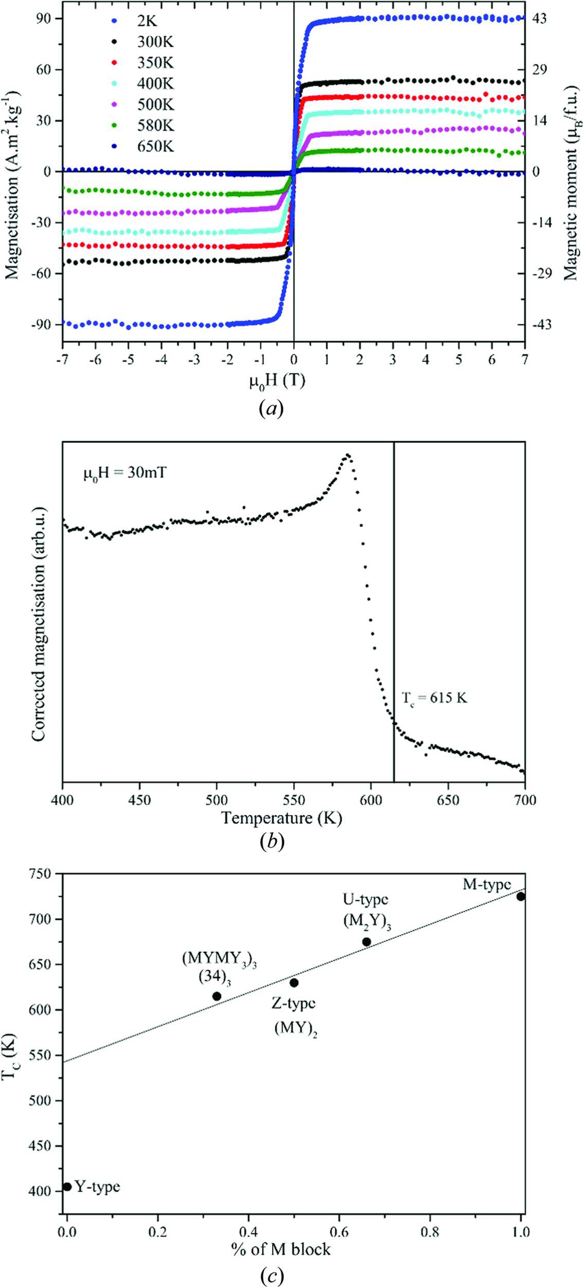 IUCr) Structure determination and crystal chemistry of large repeat