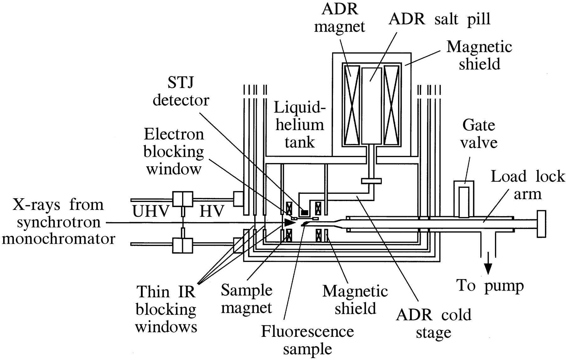Iucr Cryogenic High Resolution X Ray Spectrometers For Sr Xrf And