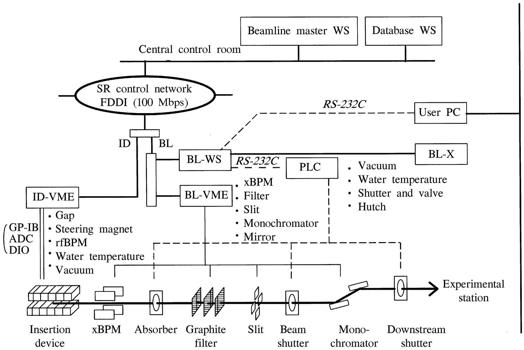 Iucr spring 8 beamline control system figure 1 pooptronica