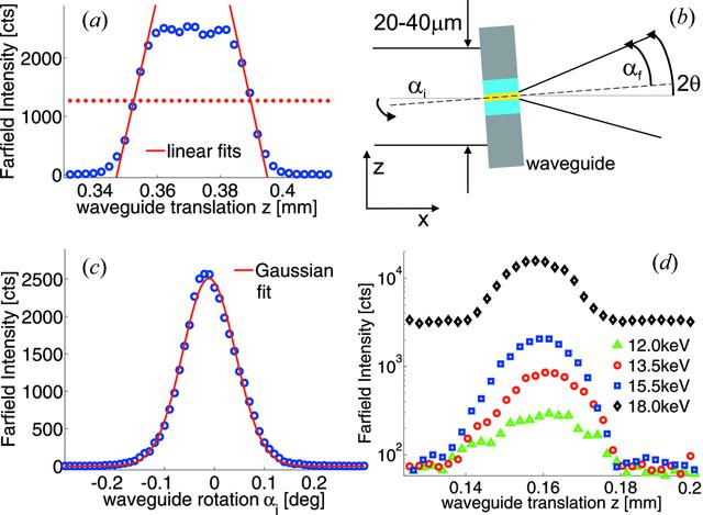IUCr) Sub-10 nm beam confinement by X-ray waveguides: design