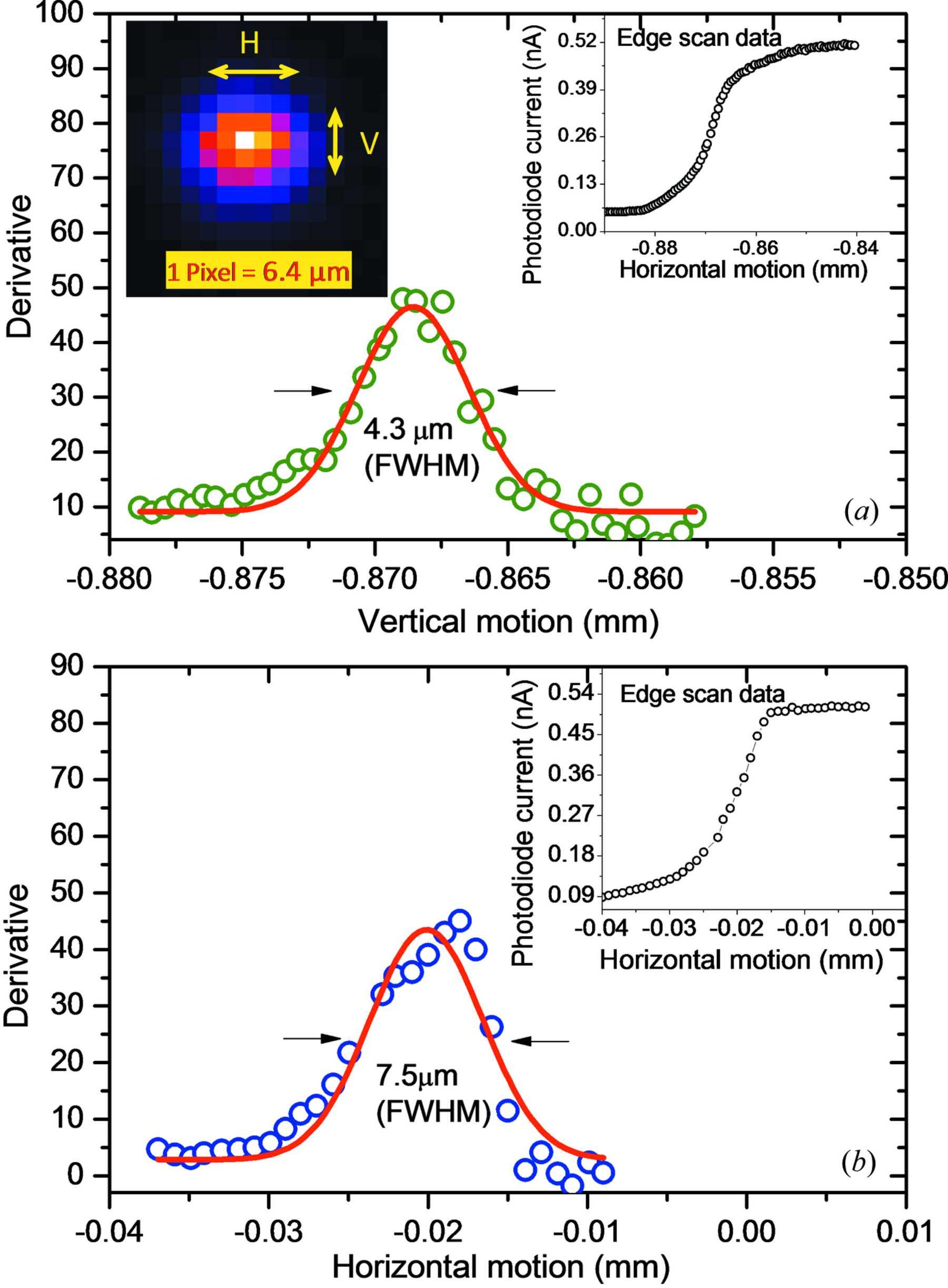 IUCr) A microfocus X-ray fluorescence beamline at Indus-2