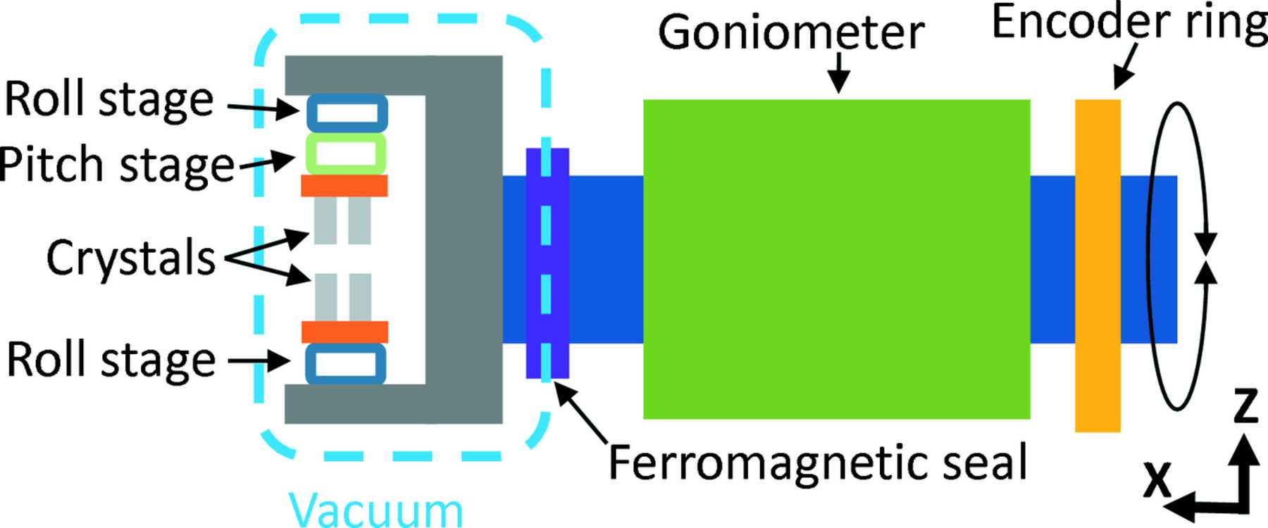 IUCr) Vibration measurements of high-heat-load