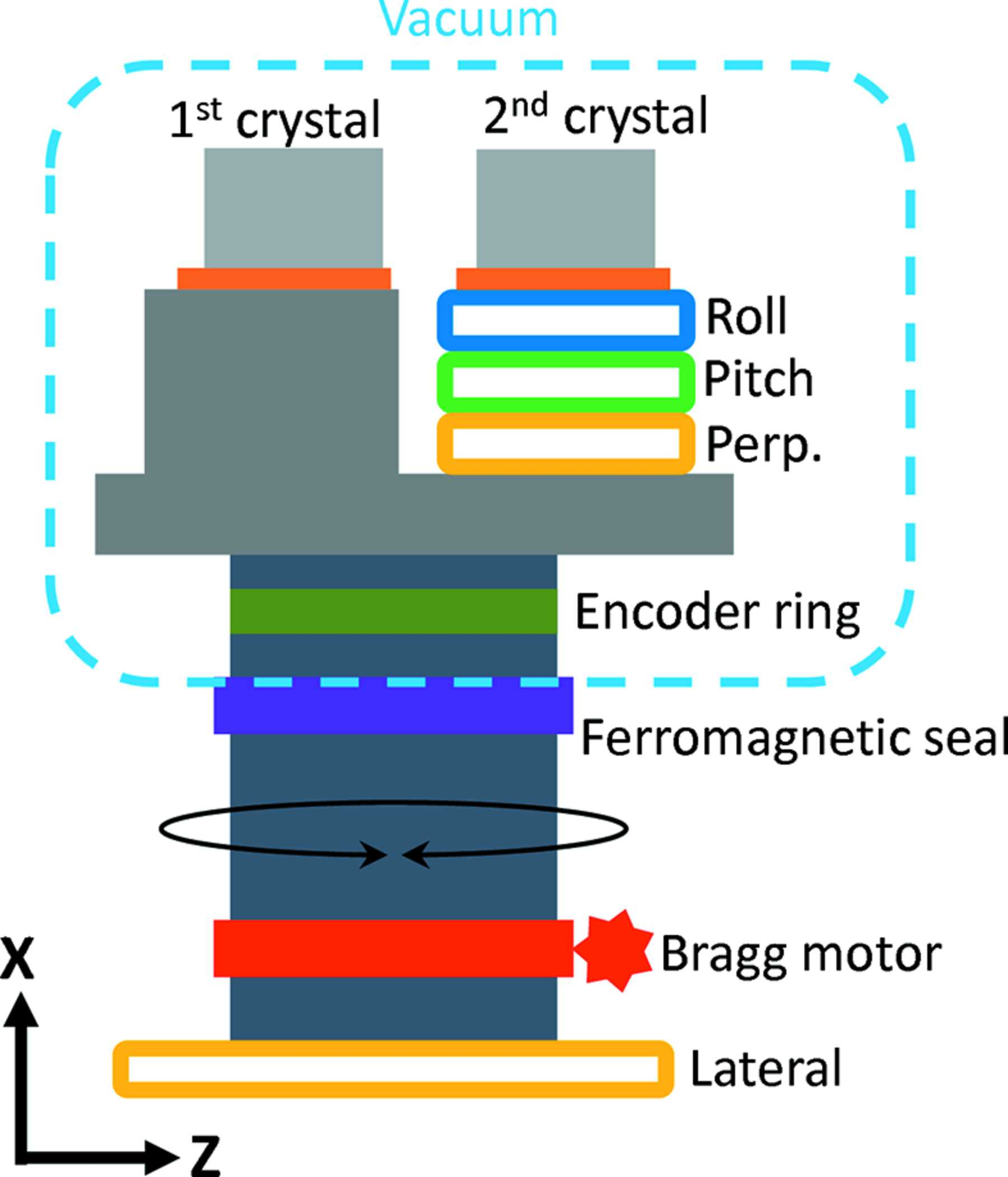 IUCr) Vibrational stability of a cryocooled horizontal