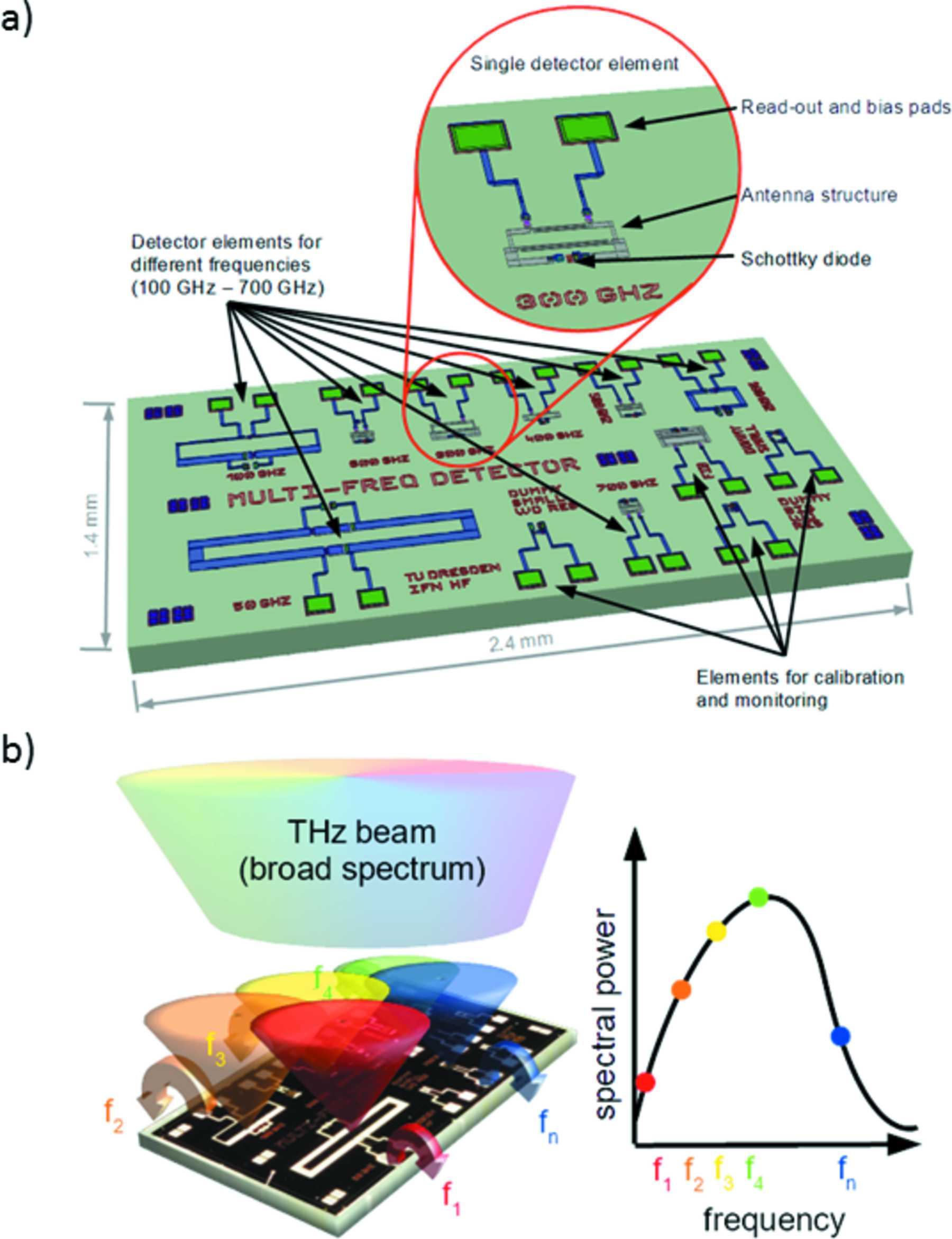 Iucr On Chip Thz Spectrometer For Bunch Compression Fingerprinting Figure 1 Slope Detector Circuit